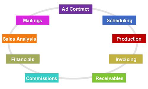 Magazine Ad Cycle using PublicationPro Ad Management Software.